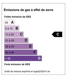 Gaz à effet de serre GES 18 KGéqCO2/m².an